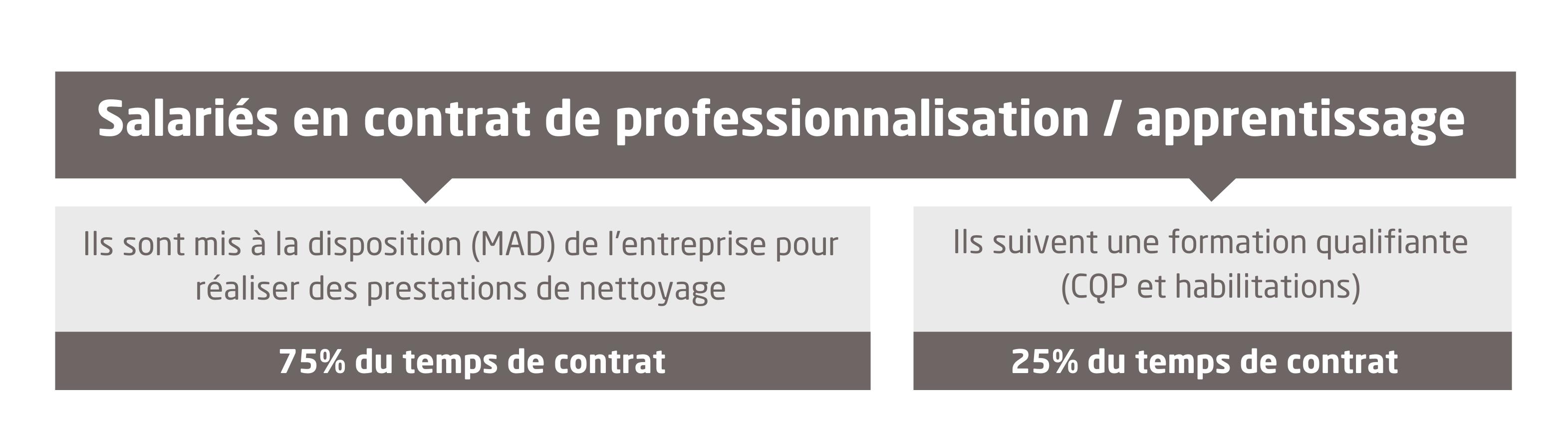 Salariés en contrats